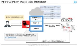 ナレッジリンクとIBM Watoson(NLC)の連携の仕組み