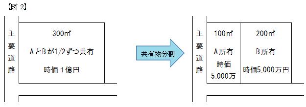 共有物分割の図2