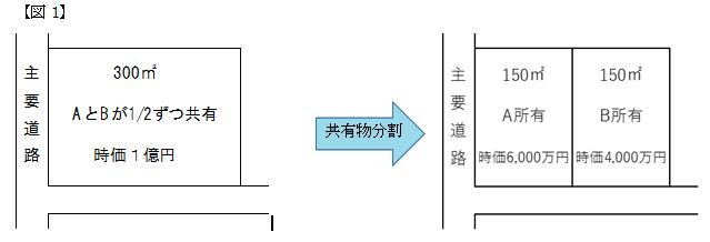 共有物分割の図1