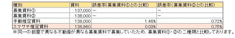 スマサテ_賃料査定比較