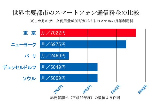 世界主要都市のスマートフォン通信料金の比較