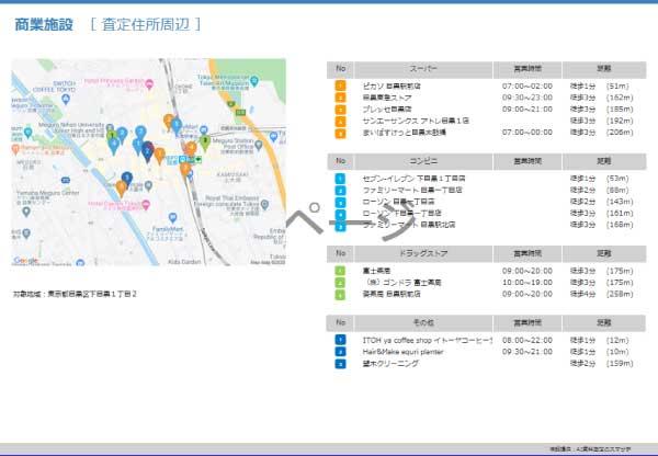 査定住所付近の「スーパー・コンビニ」「病院」などの周辺施設データ