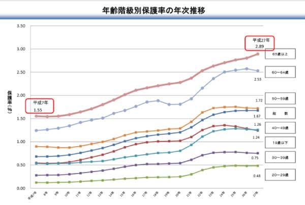 年齢階級別保護率の年次推移