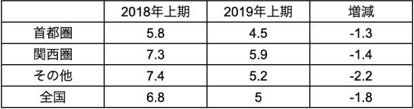 日本賃貸住宅協会の2019年度上期調査
