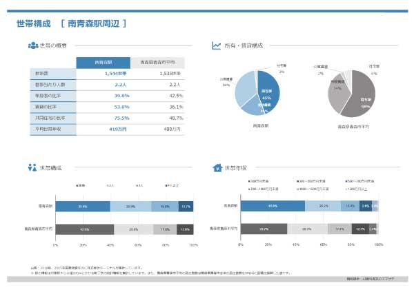 世帯構成(世帯の概要、所有・賃貸構成、世帯構成、世帯年収)