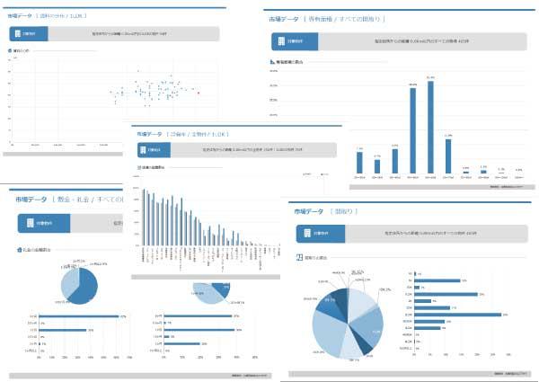 市場データ(間取り、敷金・礼金、専有面積、賃料の分布、設備率)