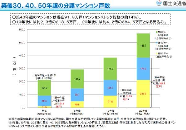 築後30、40、50年超の分譲マンション戸数